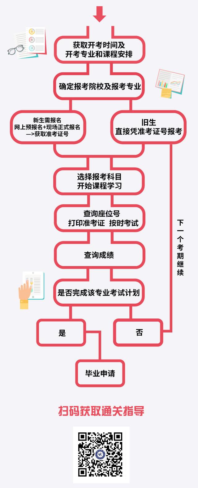 广州自考专升本流程是怎样的