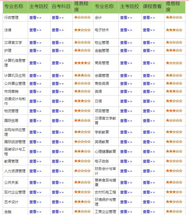 <a href=http://www.zxks.org/zikaozhuanye/ target=_blank class=infotextkey>自考专业</a>一览表
