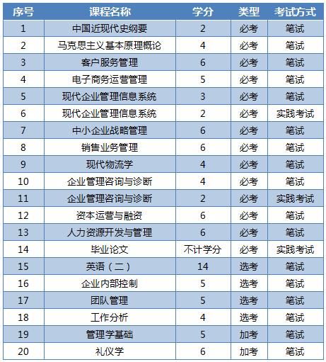 广东现代企业管理专业自考