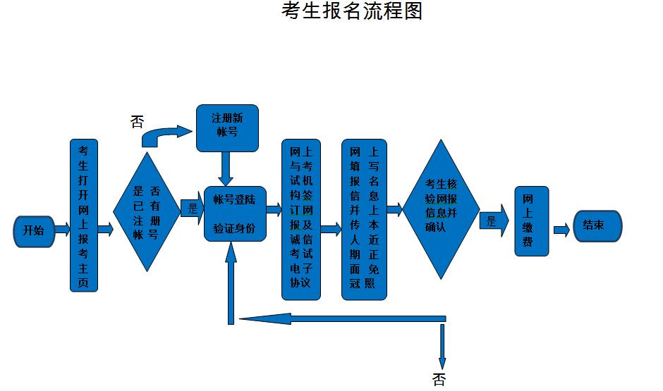 考生报名流程图